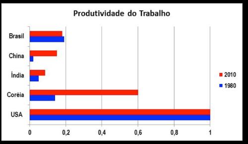 Comparativo Produtividade